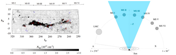 Изображение Магелланова Потока на длине волны 21 см и схема расположения его основных фрагментов