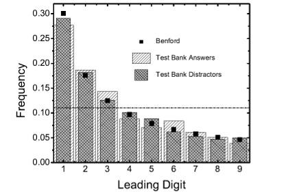 Распределение по частоте первых цифр правильных (косая) и неправильных (двойная) ответов.