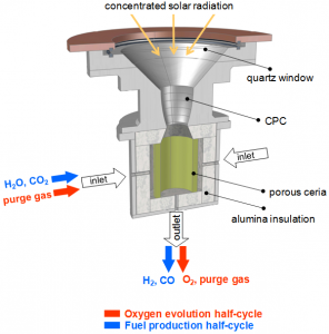 http://www.solar-jet.aero/media/tweaked/pages/3/schematic_of_the_solar_reactor_configuration_for_the_2-step_solar-driven_thermochemical_production_of_fuels_296_300.png