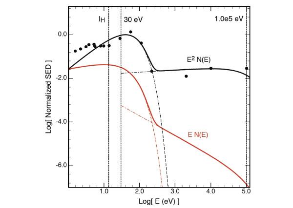 Спектр излучения ядер активных галактик