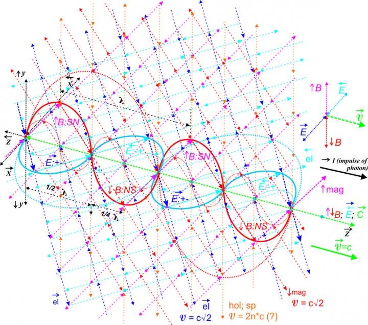 Система материи вакуума и фотона