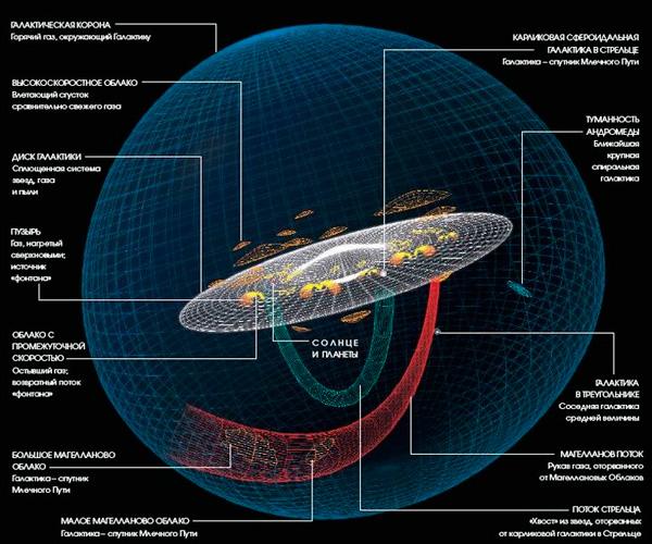Наша Галактика и ее окрестности