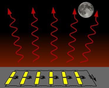 Излучательный источник электроэнергии может генерировать энергию, отражая в небо инфракрасное излучение и получая энергию за счет разницы температур